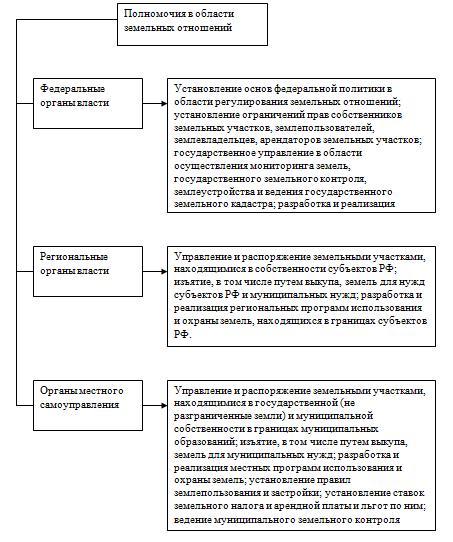 государственное управление земельно имущественными отношениями