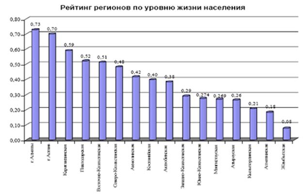 мотор развивает рейтинг россии в мире по уровню жизни росстат действия кампании
