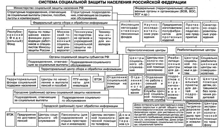 органы осуществляющие социальное обслуживание населения схема